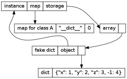 how to pass by value in python