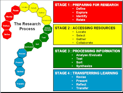 res 351 stages of the research process Stages of the research process stages of the research process res/351 this solution has been purchased 1 time  submitted on 04 feb, 2015 04:28:24.