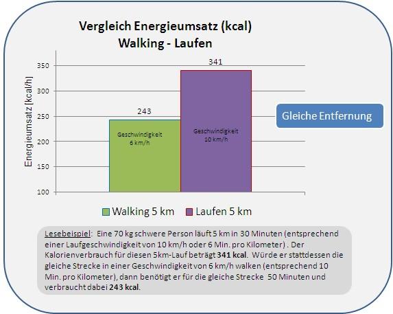 Folgende Abbildung Zeigt Den Unterschied Im Kalorienver Uch Zischen Laufen Und Walken Bezogen Auf Eine Streckenlange Von 7 Km