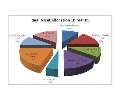 Badskiblog Money Tips Asset Allocation Continued