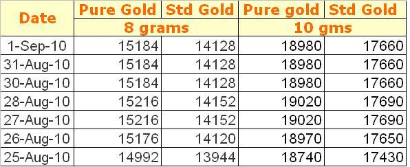 Forex gold rate in karachi
