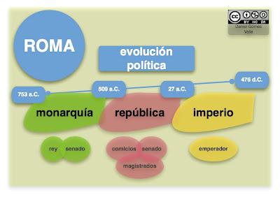evolucion historica roma