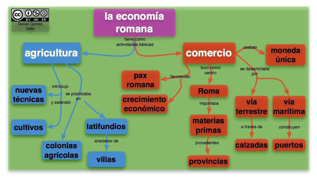 El Cuadernillo De Sociales De 1º Unidad 12 Roma