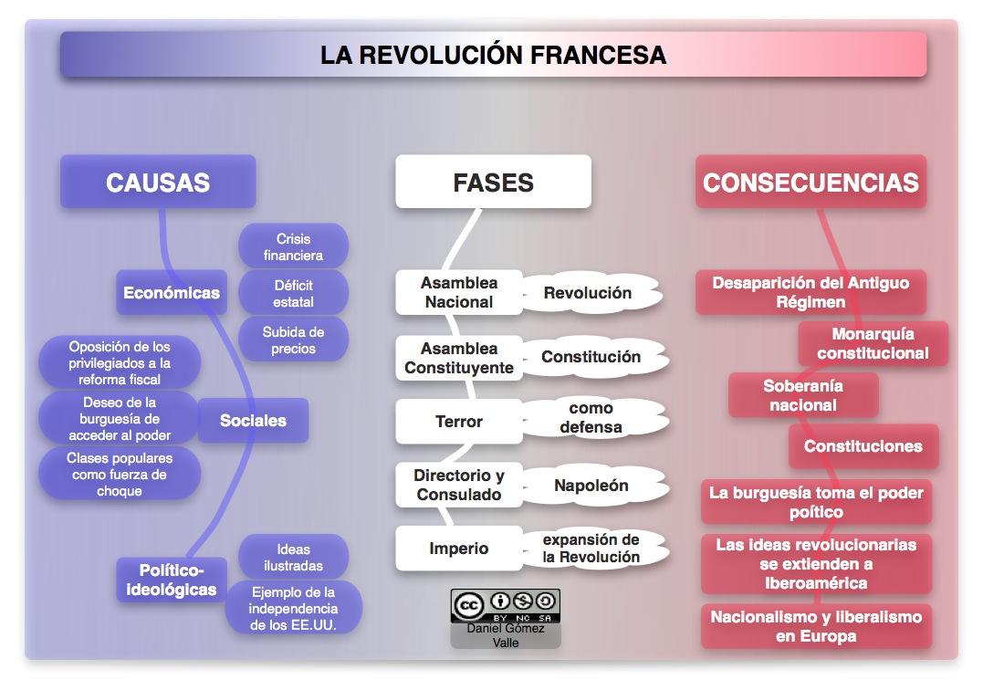 Esquema de la Revol. Francesa (Blog: Daniel Gómez Valle )