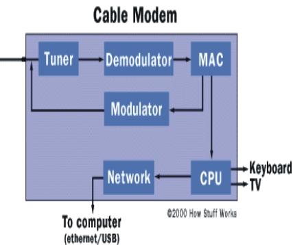connection is created between your Computer and your Cable Decoder