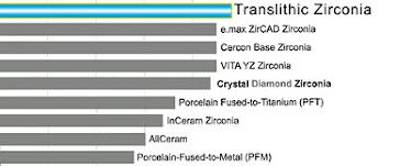 TLZ flexural strength comparison