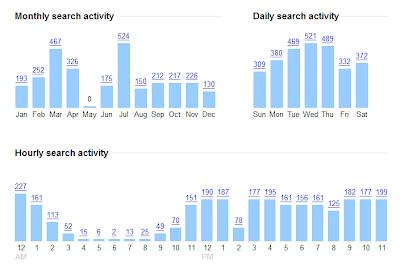 gabouy Google Web History