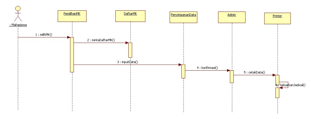 Staruml For Sequence Diagram