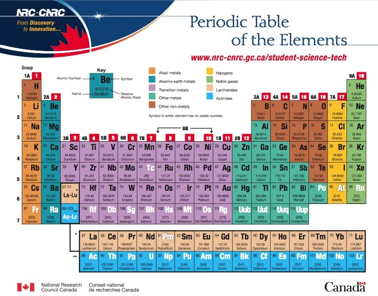 Resources for teachers nrc periodic table for P table with charges
