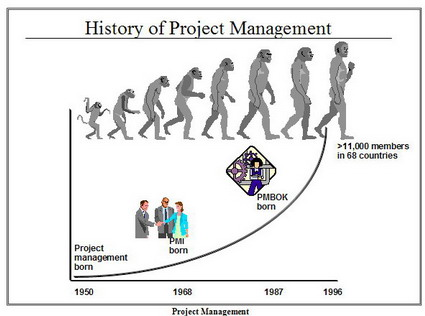 history of project management History of project management before the emergence of project management or it's history, organizations run on the basis of relationships, connections and trust that build over [].