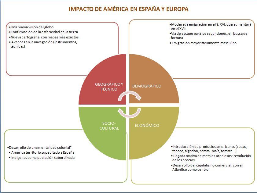 Historia activa: Tema 6. Expansión ultramarina y creación del ...