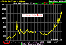 Gold 37-YR Chart: UP 2032%