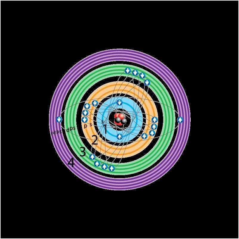 Clases de qumica herramienta interactiva estructura atomica si quieres una herramienta interactiva que te permita ver como son los atomos en su estructura atomica y configuracion electronica por favor haz click en urtaz Gallery