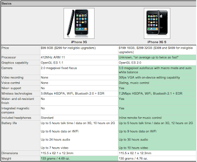 iphone3g vs iphone3gs iPhone 3G vs iPhone 3Gs : Tableau Comparatif (image)