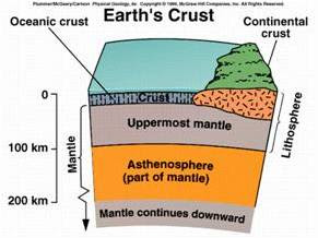 Brhectorsgeoworld f8 lithosphere earths crust diagramthis diagram shows the various parts of the upper mantle and crust the crust can be continental or oceanic the lithosphere is solid ccuart Image collections