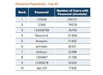 worst internet passwords1