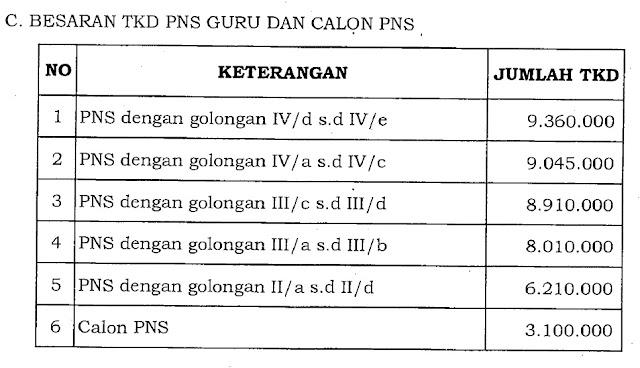 TKD PNS Guru dan CPNS di Provinsi DKI Jakarta