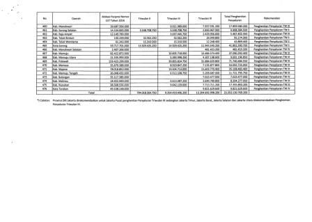 Daftar Daerah Kabupaten dan Kota yang Akan Dihentikan Penyaluran Dana Tunjangan Profesi Guru Tahun 2016