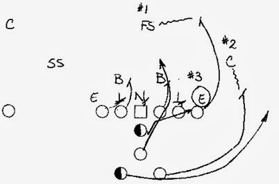 College Football Offense: Package Plays in All Forms pt.2