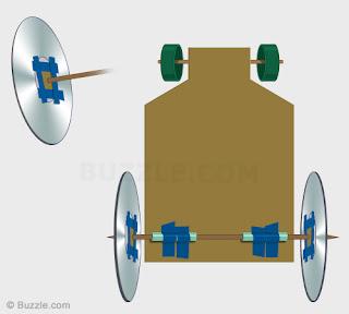 Percobaan Membuat Mobil-Mobilan dari Bahan Kardus dan CD Bekas