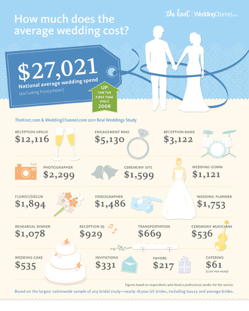 Cupcake Weddings On Command: Holy Matrimony! The Cost Of