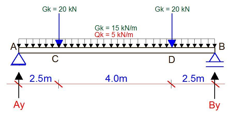 Solved Example on Design of Steel Beams According to BS 5950
