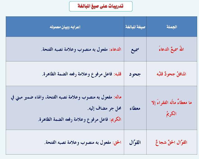 """انفراد.... كل قواعد اللغة العربية لطلاب """"ابتدائي - اعدادي - ثانوي"""" في صورة لوحات مبسطة مع الشرح والتدريبات 56"""