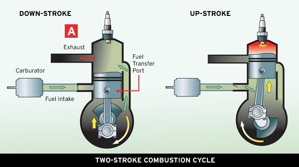 spud s blog two strokes light and powerful engines rh idahospudsblog blogspot com v8 engine moving diagram v8 engine moving diagram