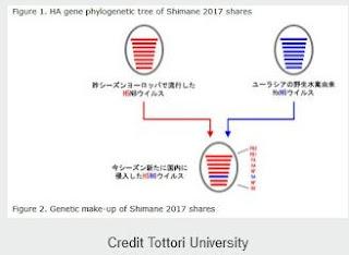 http://afludiary.blogspot.com/2017/11/tottori-university-shimane-hpai-h5n6.html