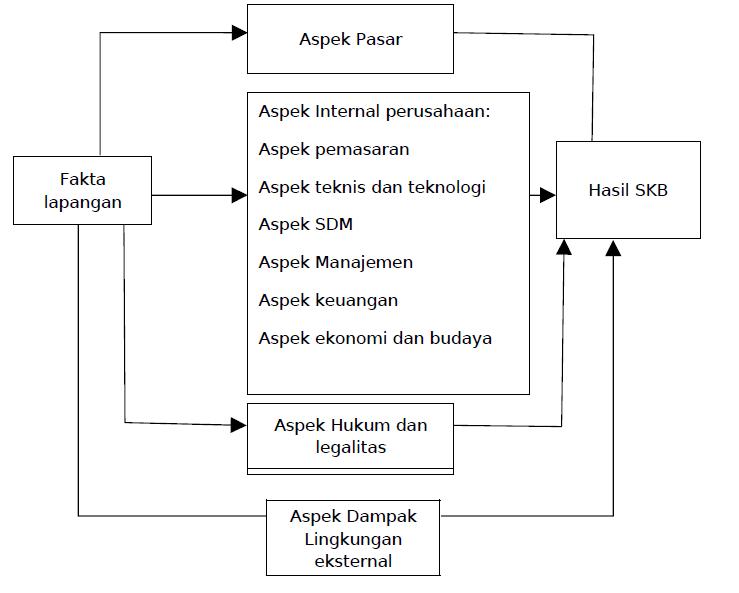 STUDI KELAYAKAN BISNIS - PowerPoint PPT Presentation