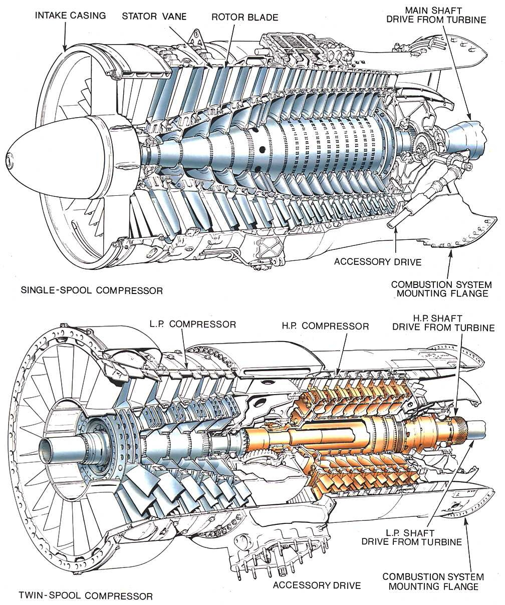 medium resolution of model aircraft the axial flow compressor intake turboshaft helicopter engine diagram turbine engine stator vanes