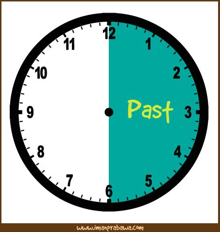 Mengenal Waktu Dalam Bahasa Inggris