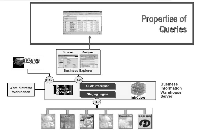 Properties of SAP BW Queries - SAP ABAP