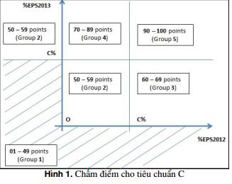 Chấm điểm cổ phiếu dựa trên Phương pháp Đầu Tư Chứng Khoán CANSLIM (P2 - Xây dựng thang đo dựa trên các tiêu chí CANSLIM )