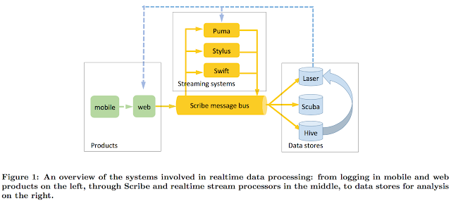 Realtime Data Processing at Facebook