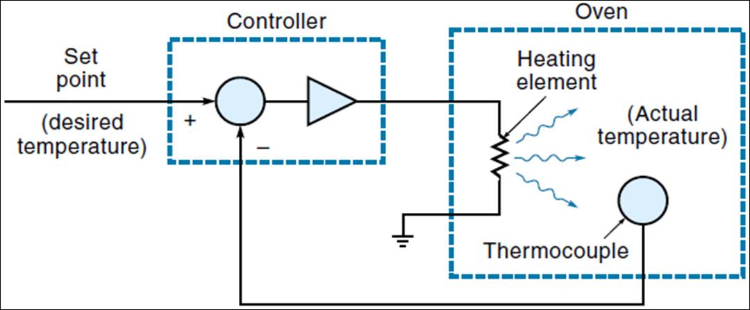 Contoh Penerapan Sistem Kontrol Kumpulan Judul Contoh Skripsi Teknik Komputer << Contoh Sistem Kontrol Berdasarkan Aplikasinya Kontrol Mekanik
