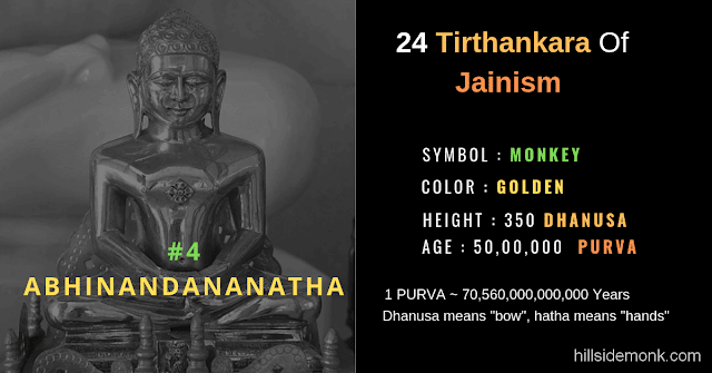 24 Jain Tirthankar Photos Names and Symbols Abhinandananatha