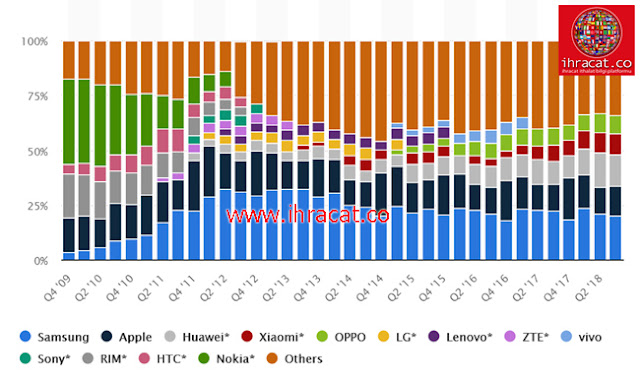 SMARTPHONE trade, smarthphone export