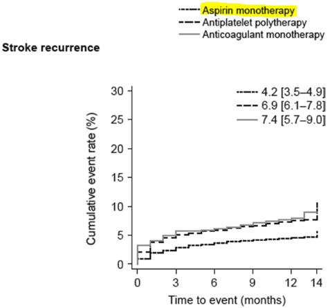 図:脳卒中再発率と抗血栓療法