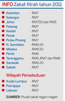 Kadar zakat fitrah seluruh negeri di malaysia 2011
