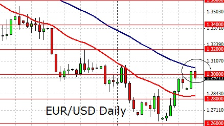 Usd try forecast forex