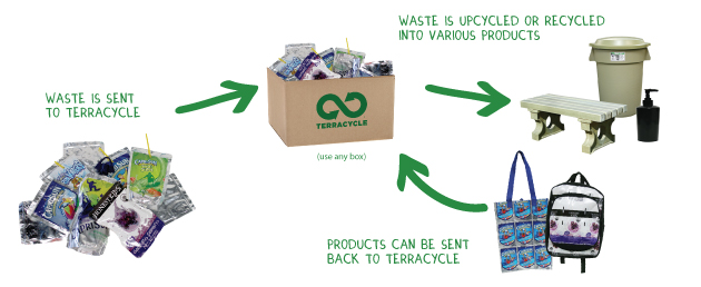 The @TerraCycle process