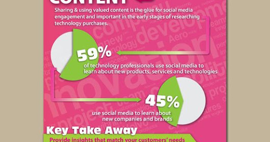 "The Four ""C's"" of Social Media Marketing. - Online Social Media Marketing and Advertising for Your Business"