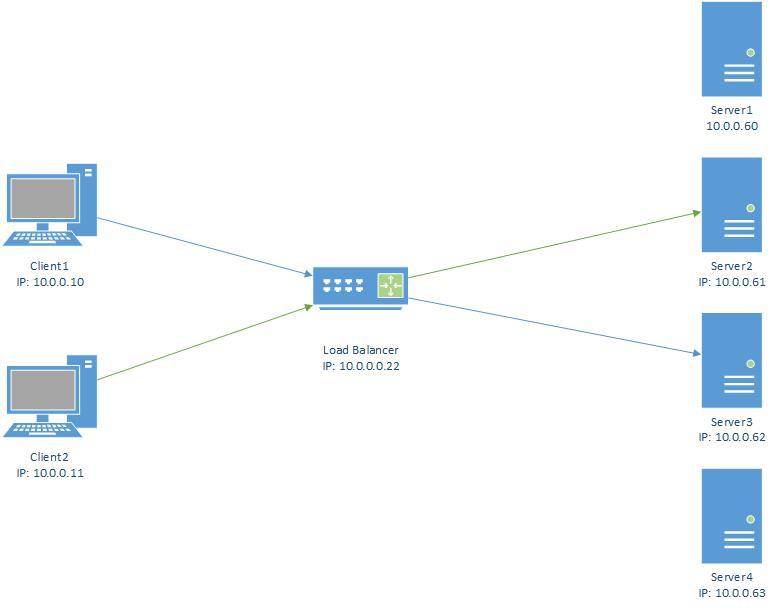 Exchange Original Client IP on IIS Logs