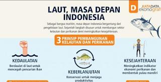 LAUT ADALAH MASA DEPAN INDONESIA
