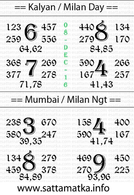 Satta Matka & Kalyan Matka Chart [07-12-2016]
