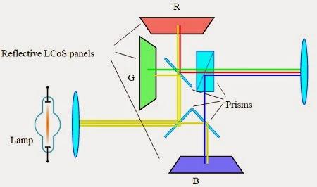 Gambar skema proyektor LCoS