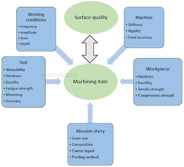 Process Parameters and Factors Affecting Ultrasonic Machining