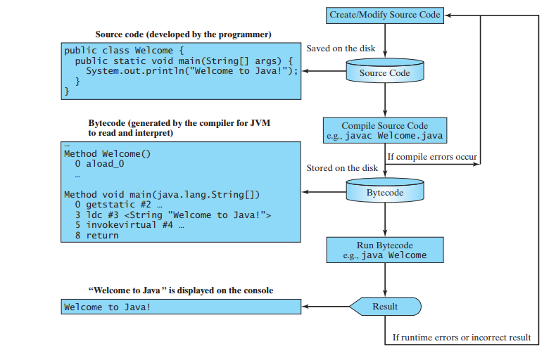 Creating, Compiling, and Executing a Java Program
