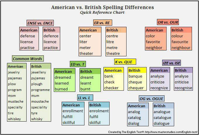 Check spelling and grammar in a different language